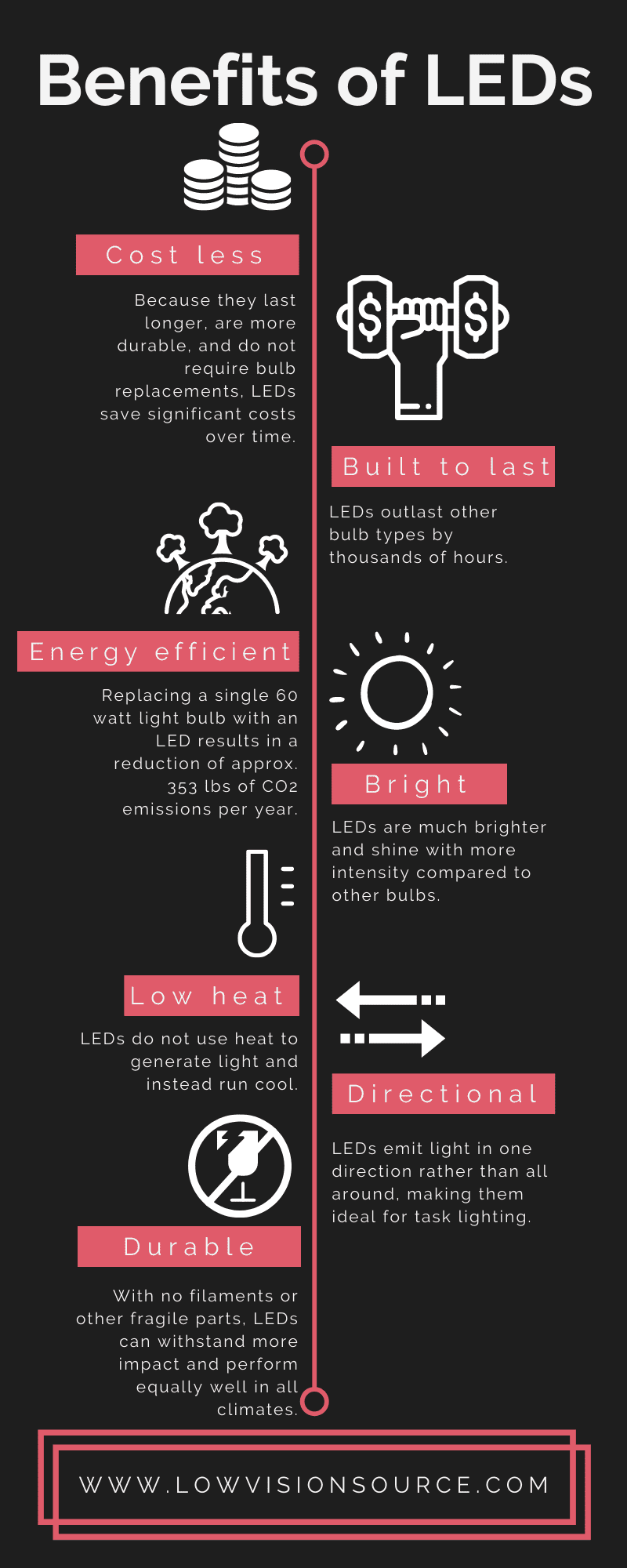 Benefits of LEDs Infographic