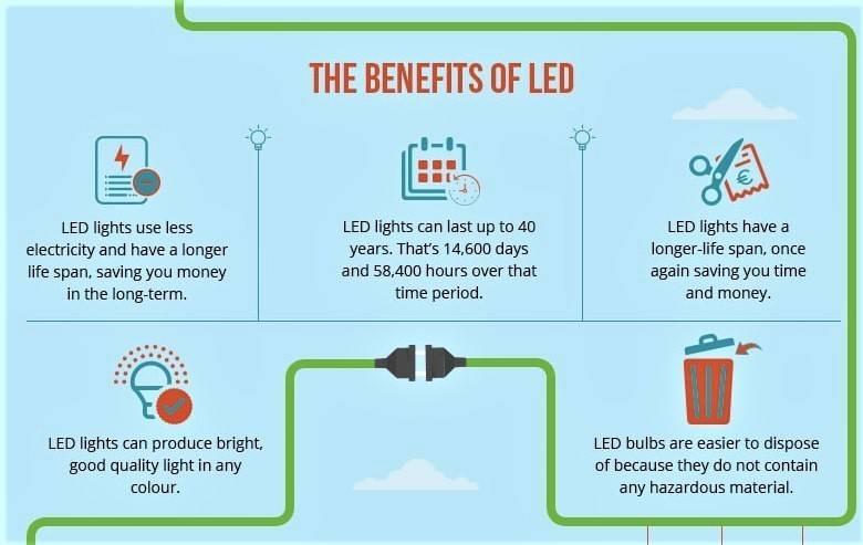 LED Task Light - Benefits of LEDs Infographic